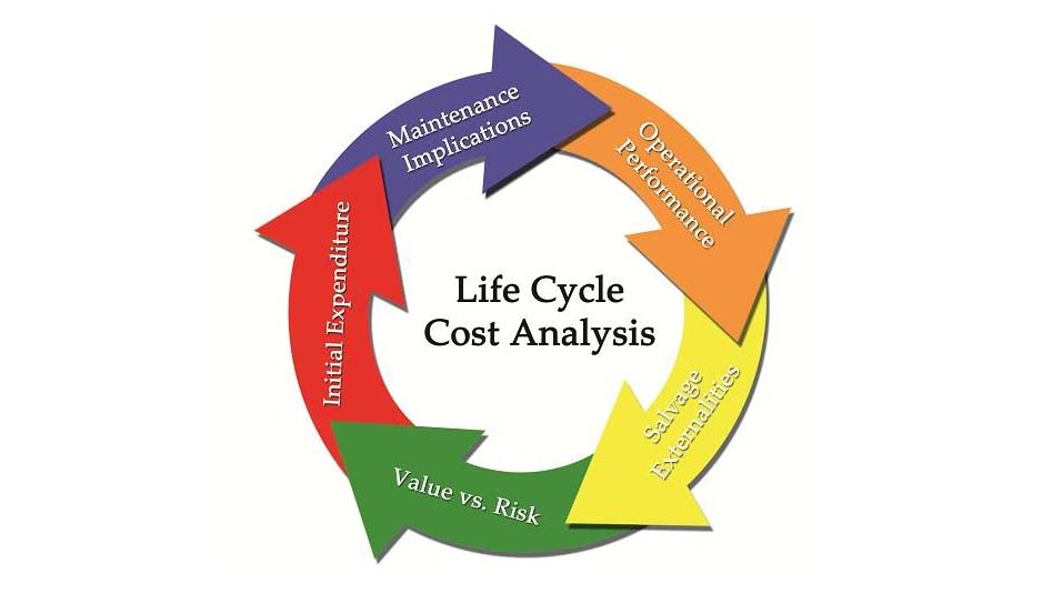 costo materiali