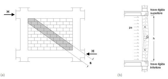 strutture antisismiche tamponature