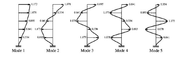 Analisi modale e spettro di risposta: cosa hanno in comune?