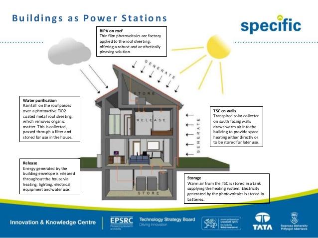 Gli edifici che generano più energia di quella che producono