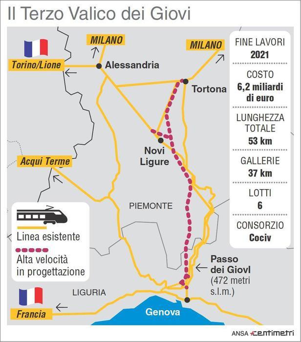 Lo sviluppo dell'Italia passa per il Terzo Valico dei Giovi