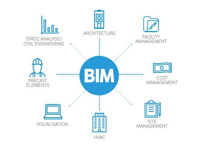 Ma alla fine, che cosa è il BIM?