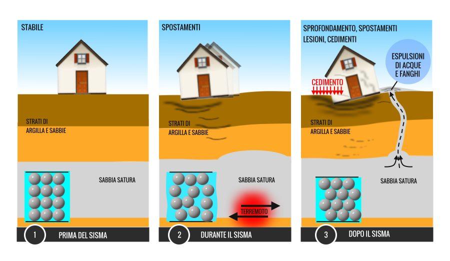 Che cos'è la liquefazione del terreno?