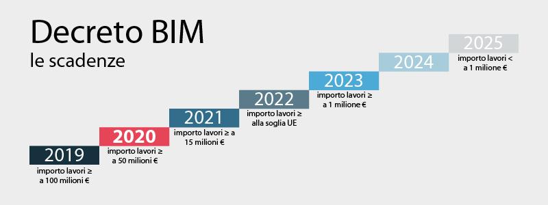 Decreto BIM, dal 2020 obbligo digitalizzazione per lavori superiori a 50M