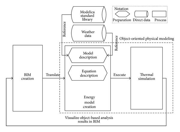 processo di traduzione tra BIM e ModelicaBEM