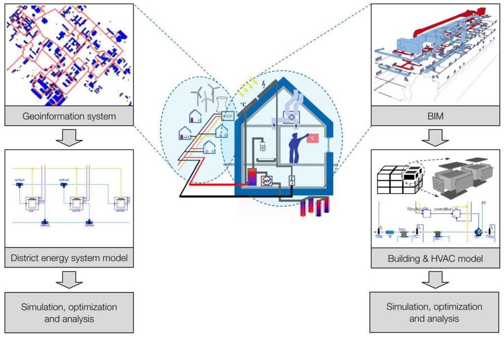 Dal BIM al BEM per le previsioni energetiche degli edifici