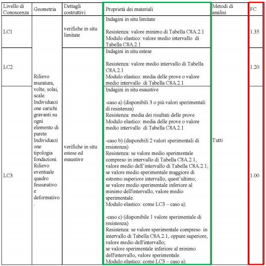 Analisi sismica di monumenti storici, caso studio