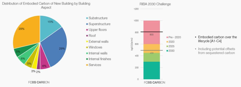 FCBS Carbon, il nuovo strumento di verifica delle emissioni di un progetto