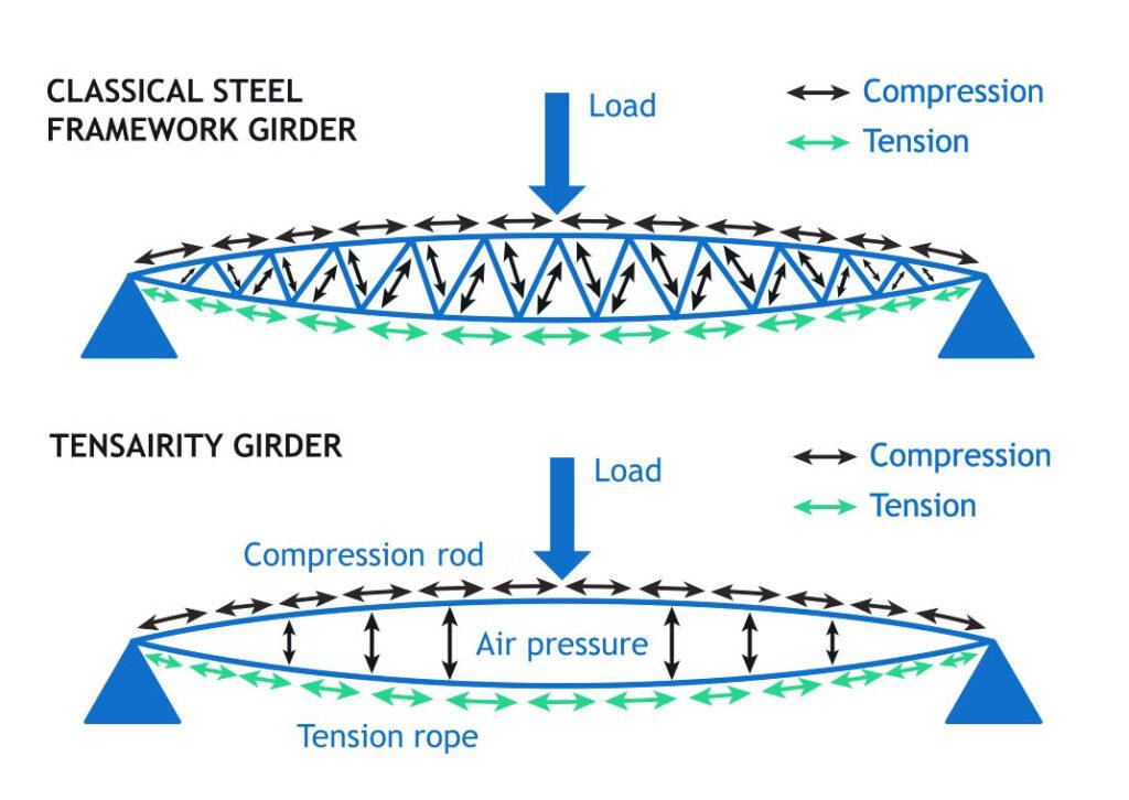 Tensairity, l'aria usata come elemento strutturale